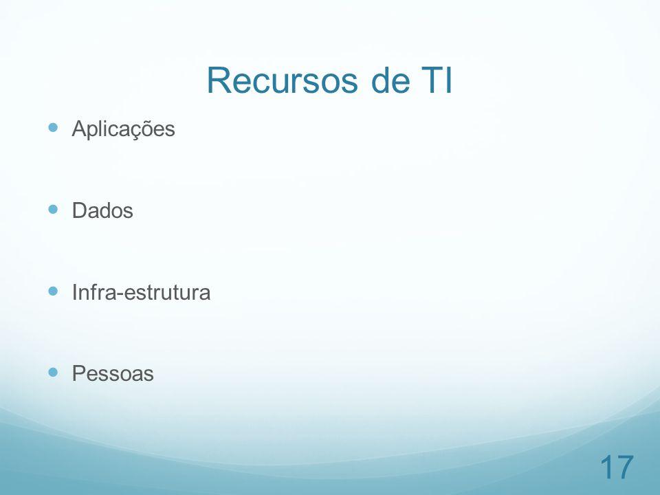 Recursos de TI Aplicações Dados Infra-estrutura Pessoas 17