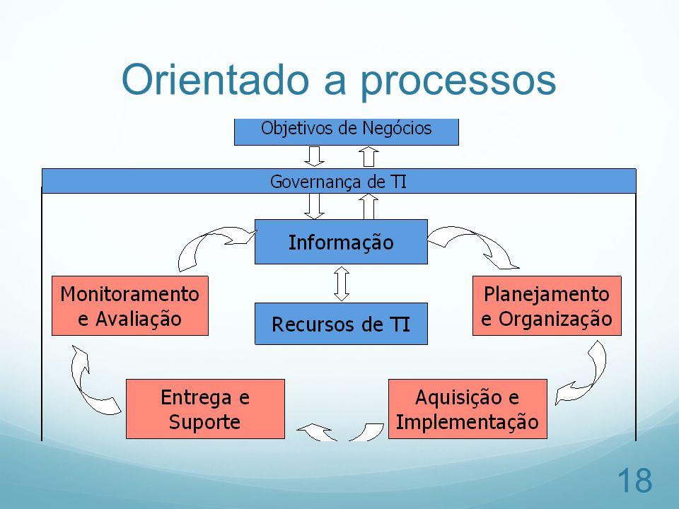 Orientado a processos 18