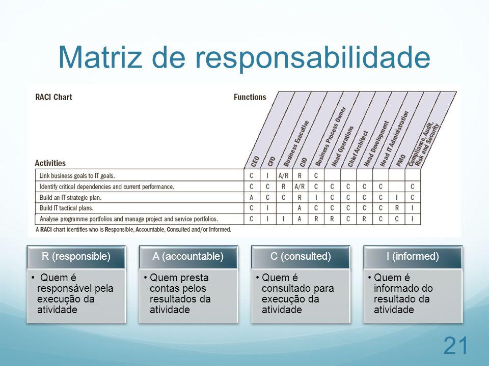 Matriz de responsabilidade 21 R (responsible) Quem é responsável pela execução da atividade A (accountable) Quem presta contas pelos resultados da ati