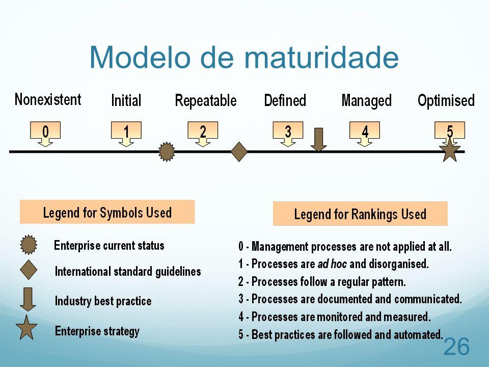 Modelo de maturidade 26