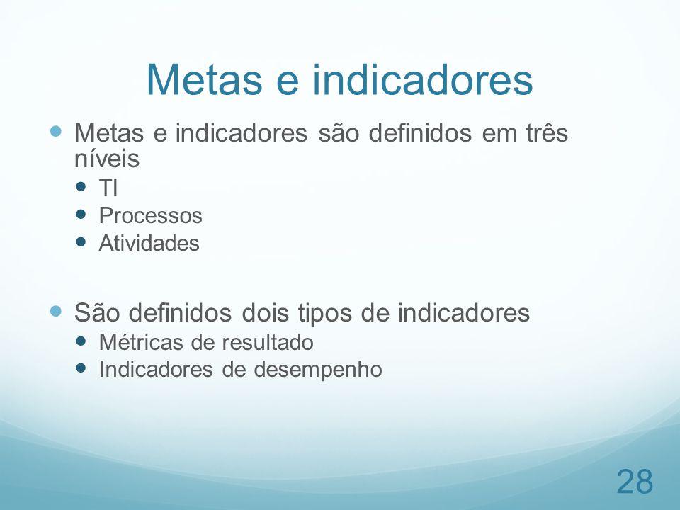 Metas e indicadores Metas e indicadores são definidos em três níveis TI Processos Atividades São definidos dois tipos de indicadores Métricas de resul