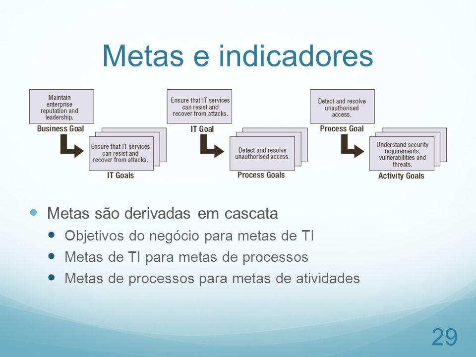 Metas e indicadores Metas são derivadas em cascata Objetivos do negócio para metas de TI Metas de TI para metas de processos Metas de processos para m