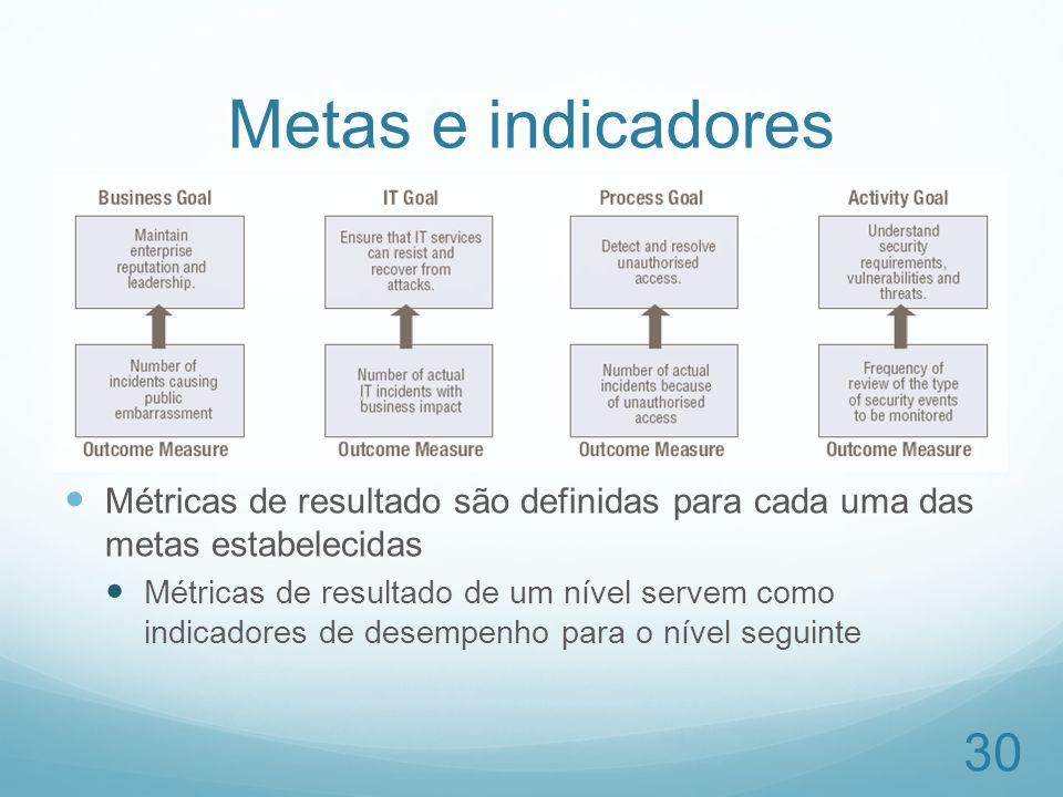 Metas e indicadores Métricas de resultado são definidas para cada uma das metas estabelecidas Métricas de resultado de um nível servem como indicadore