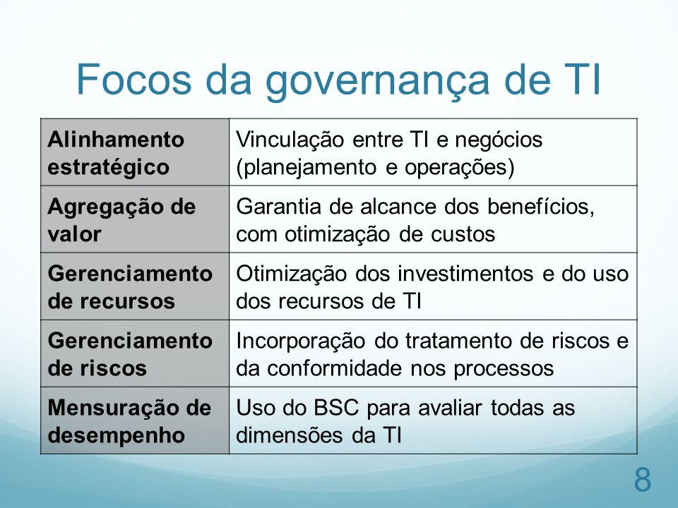 Focos da governança de TI Alinhamento estratégico Vinculação entre TI e negócios (planejamento e operações) Agregação de valor Garantia de alcance dos