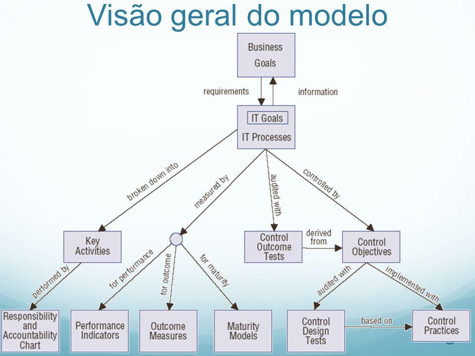 Visão geral do modelo 9