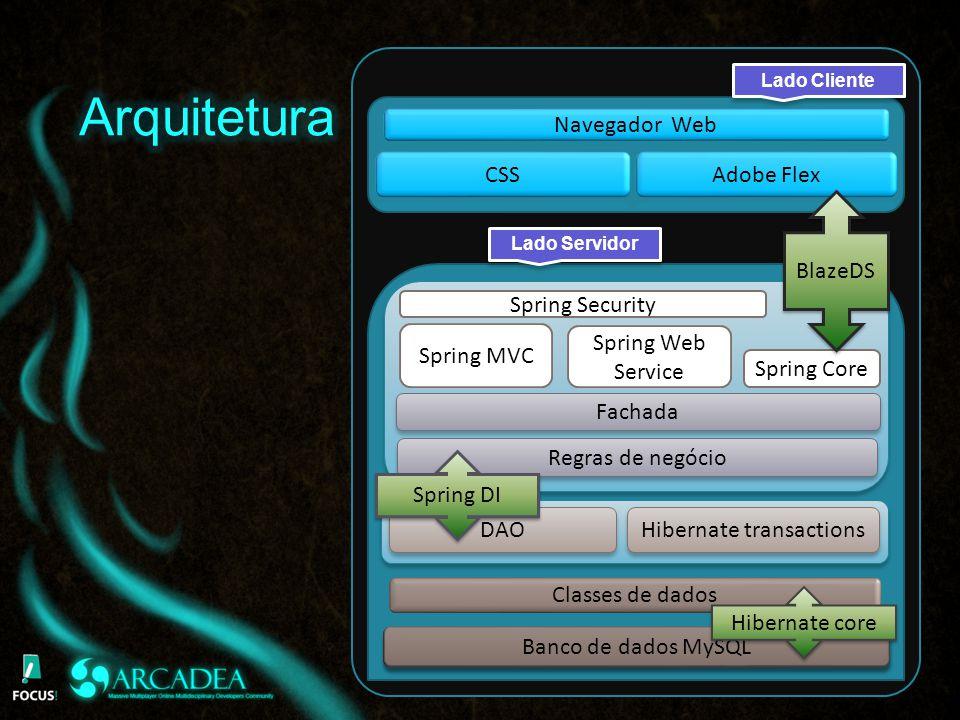 Lado Cliente Spring Security Spring Core Spring MVC Spring Web Service BlazeDS Fachada Regras de negócio DAO Hibernate transactions Banco de dados MySQL Spring DI Hibernate core Lado Servidor