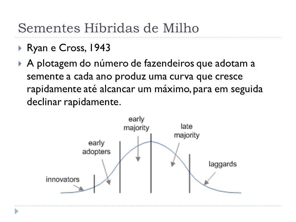 Sementes Híbridas de Milho Ryan e Cross, 1943 A plotagem do número de fazendeiros que adotam a semente a cada ano produz uma curva que cresce rapidame
