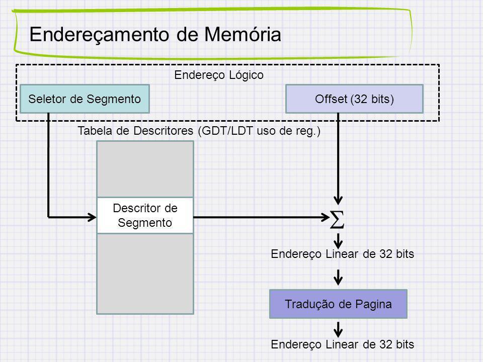 Endereçamento de Memória Seletor de Segmento Tabela de Descritores (GDT/LDT uso de reg.) Descritor de Segmento Offset (32 bits) Endereço Lógico Endereço Linear de 32 bits Tradução de Pagina Endereço Linear de 32 bits