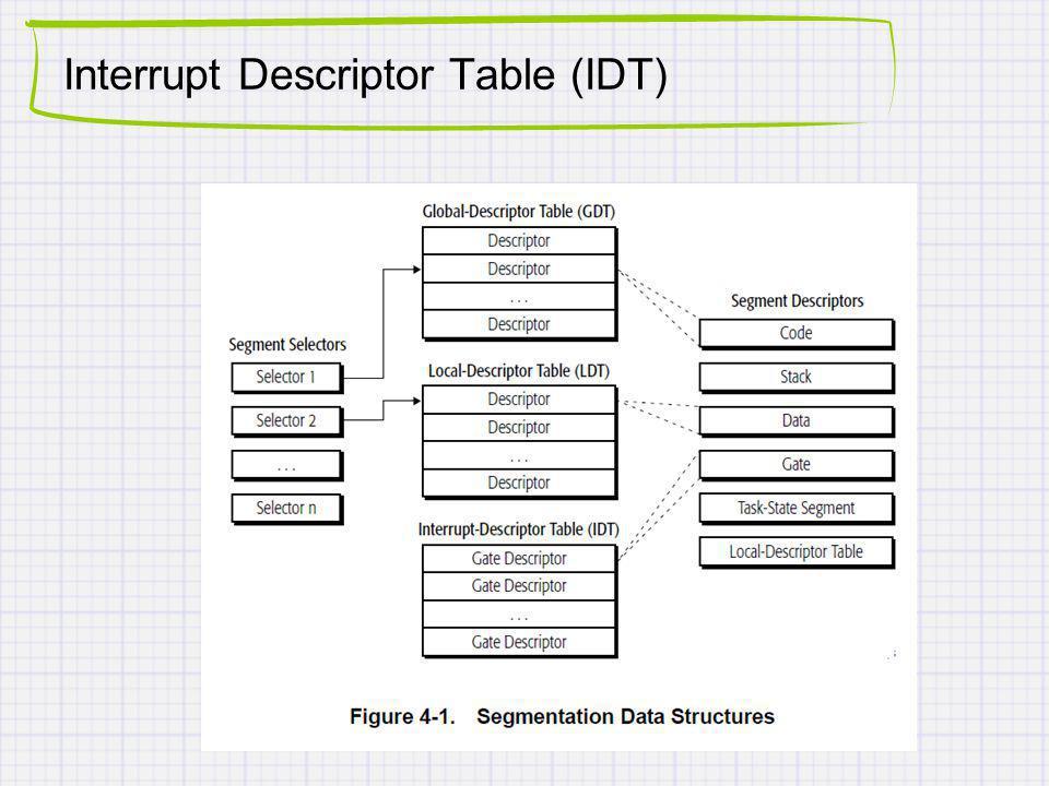 Interrupt Descriptor Table (IDT)