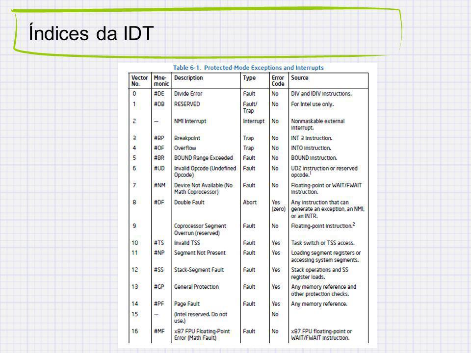 Índices da IDT