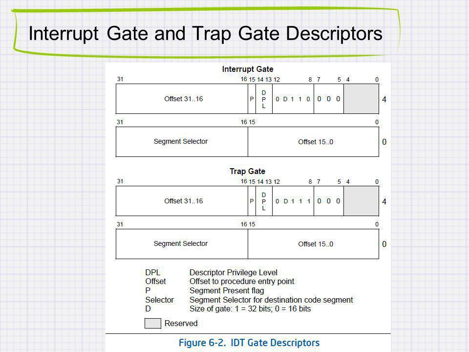 Interrupt Gate and Trap Gate Descriptors
