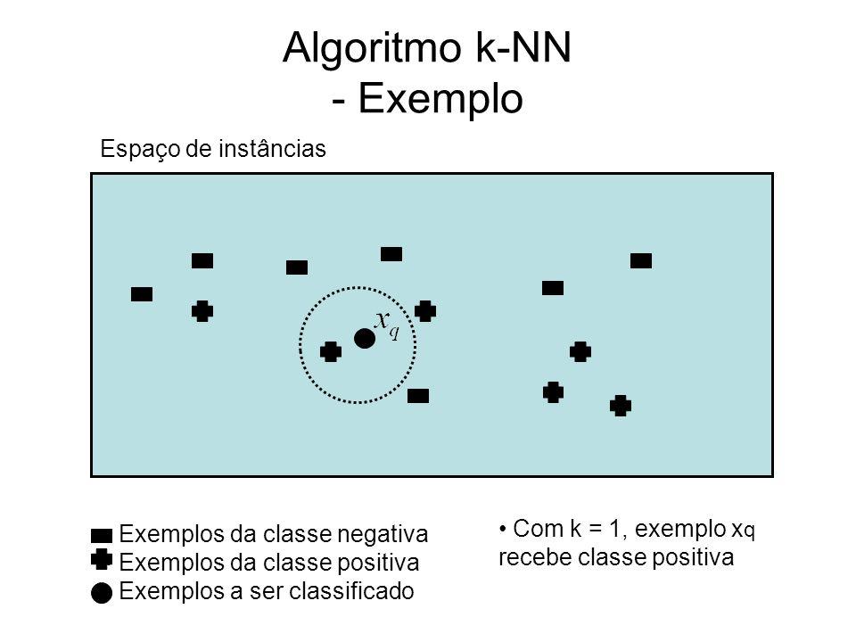 Algoritmo k-NN - Exemplo Espaço de instâncias Exemplos da classe negativa Exemplos da classe positiva Exemplos a ser classificado Com k = 1, exemplo x