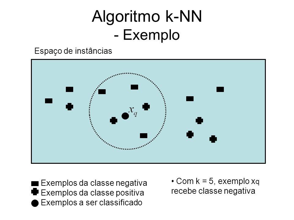Algoritmo k-NN - Exemplo Espaço de instâncias Exemplos da classe negativa Exemplos da classe positiva Exemplos a ser classificado Com k = 5, exemplo x