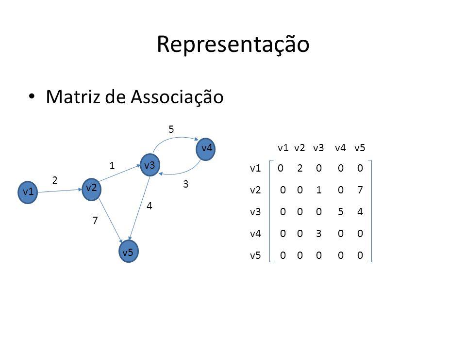 Matriz de Associação 0 2 0 0 0 0 0 1 0 7 0 0 0 5 4 0 0 3 0 0 0 0 0 0 0 Representação v1 v2 v3 v4 v5 v1 v2 v3 v4 v5 v1 v2 v3 v4 v5 2 1 7 4 5 3