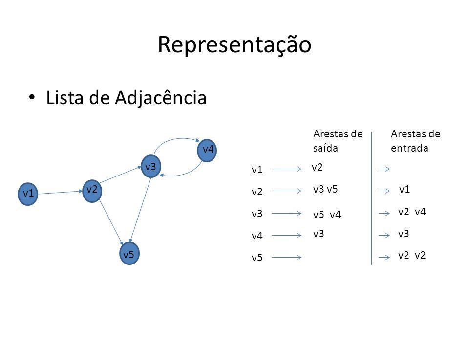 Lista de Adjacência Representação v1 v2 v3 v4 v5 v3 v5 v2 v5 v4 v3 v1 v2 v3 v4 v5 Arestas de saída v1 v2 v4 v3 Arestas de entrada v2