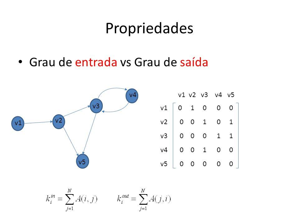 Grau de entrada vs Grau de saída Propriedades 0 1 0 0 0 0 0 1 0 1 0 0 0 1 1 0 0 1 0 0 0 0 0 0 0 v1 v2 v3 v4 v5 v1 v2 v3 v4 v5 v1 v2 v3 v4 v5
