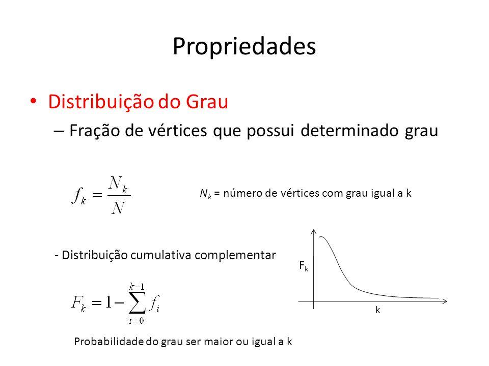 Propriedades Distribuição do Grau – Fração de vértices que possui determinado grau N k = número de vértices com grau igual a k - Distribuição cumulativa complementar FkFk k Probabilidade do grau ser maior ou igual a k