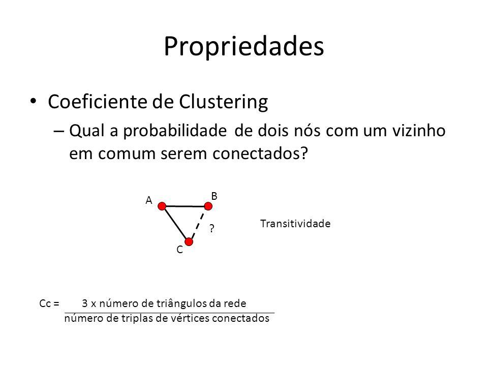 Coeficiente de Clustering – Qual a probabilidade de dois nós com um vizinho em comum serem conectados.