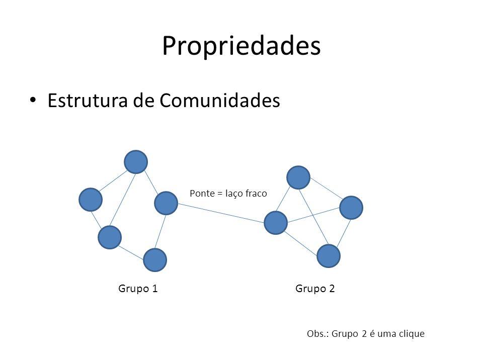 Componentes Propriedades Grafo com 13 vértices - 3 Componentes - Componente principal (ou gigante) de tamanho 9