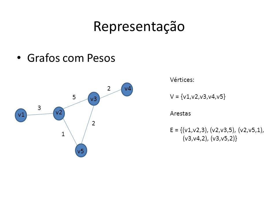 Representação Grafos com Pesos v1 v2 v3 v4 v5 3 5 1 2 2 Vértices: V = {v1,v2,v3,v4,v5} Arestas E = {(v1,v2,3), (v2,v3,5), (v2,v5,1), (v3,v4,2), (v3,v5,2)}