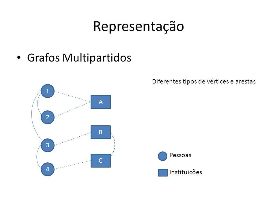 Representação Grafos Multipartidos 2 3 4 A B C 1 Pessoas Instituições Diferentes tipos de vértices e arestas