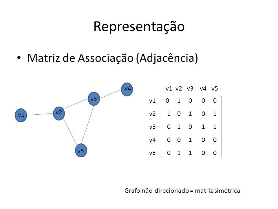 Matriz de Associação (Adjacência) 0 1 0 0 0 1 0 1 0 1 0 1 0 1 1 0 0 1 0 0 0 1 1 0 0 Representação v1 v2 v3 v4 v5 v1 v2 v3 v4 v5 v1 v2 v3 v4 v5 Grafo não-direcionado = matriz simétrica