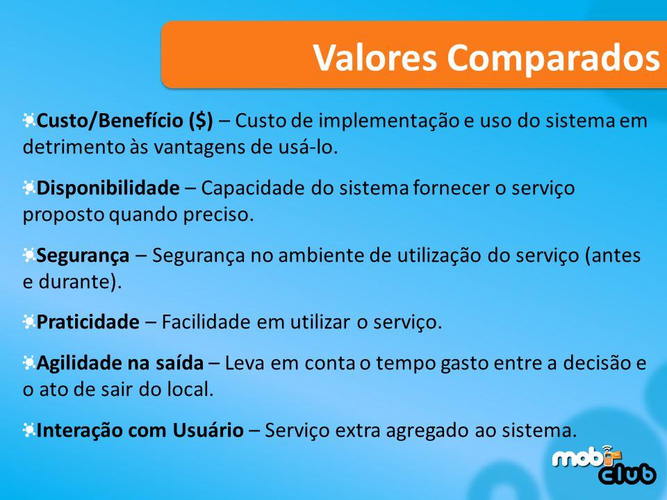 Custo/Benefício ($) – Custo de implementação e uso do sistema em detrimento às vantagens de usá-lo.