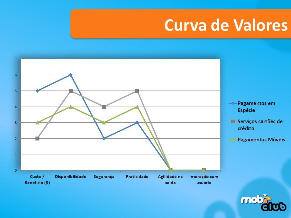 Curva de Valores