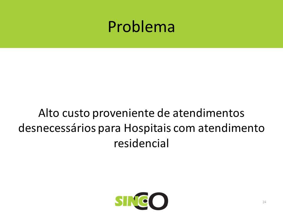 Problema Alto custo proveniente de atendimentos desnecessários para Hospitais com atendimento residencial 24