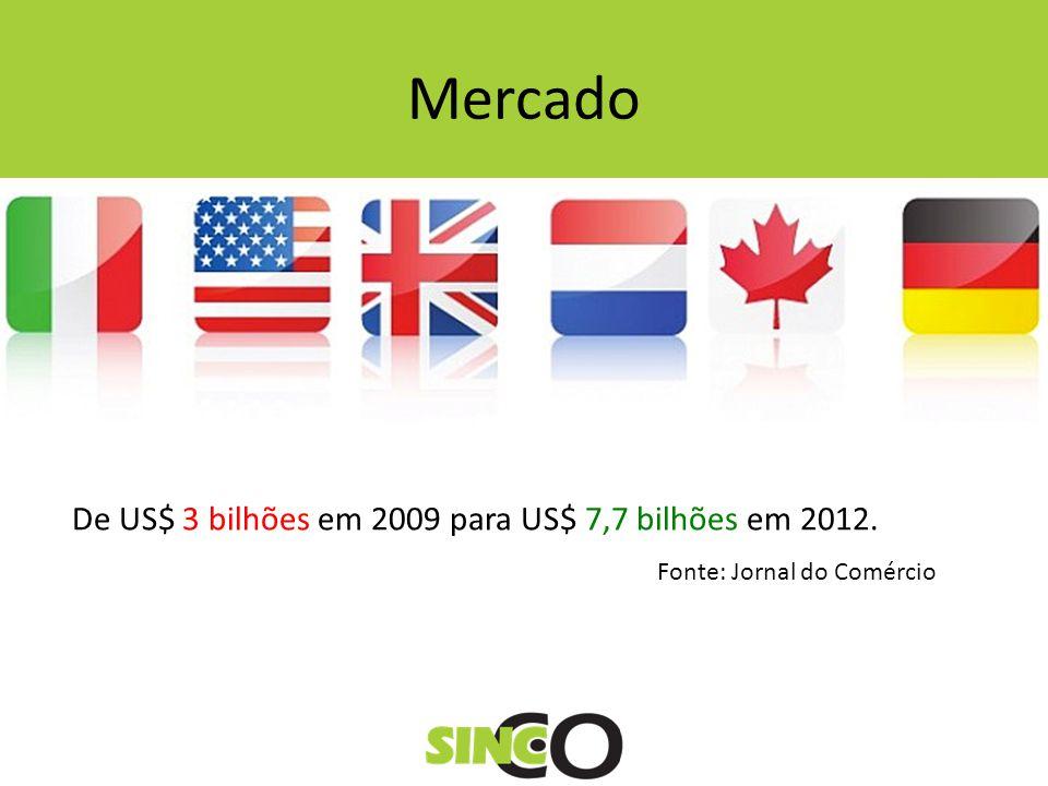 Mercado De US$ 3 bilhões em 2009 para US$ 7,7 bilhões em 2012. Fonte: Jornal do Comércio