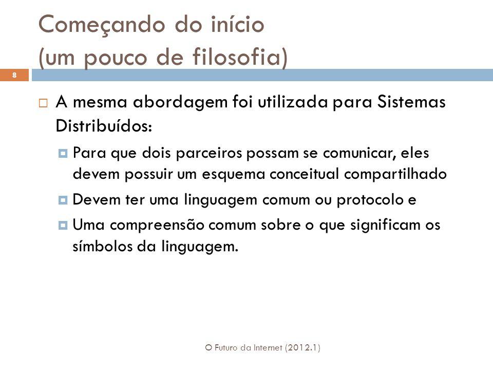 Começando do início (um pouco de filosofia) O Futuro da Internet (2012.1) 9 O esquema conceitual compartilhado de máquinas de estado de protocolo são informações trocadas sobre: Controle de fluxo Reconhecimentos Endereços, Etc.