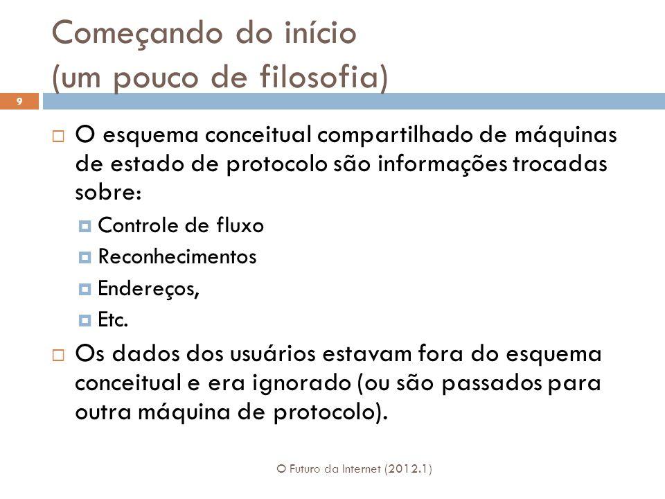 Começando do início (um pouco de filosofia) O Futuro da Internet (2012.1) 9 O esquema conceitual compartilhado de máquinas de estado de protocolo são