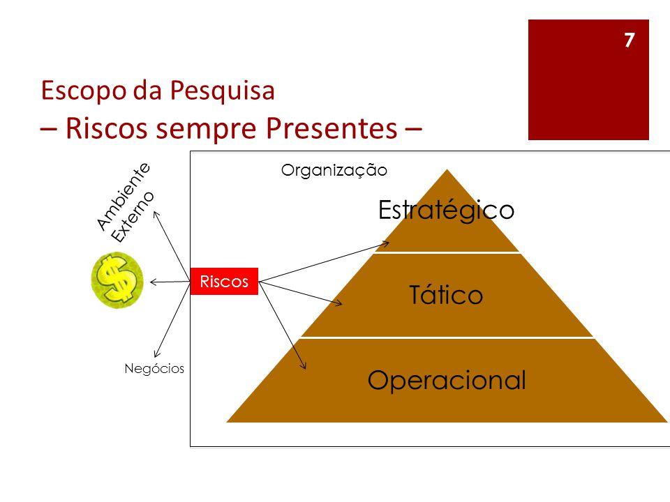 Escopo da Pesquisa – Riscos sempre Presentes – 7 Estratégico Tático Operacional Organização Ambiente Externo Negócios Riscos