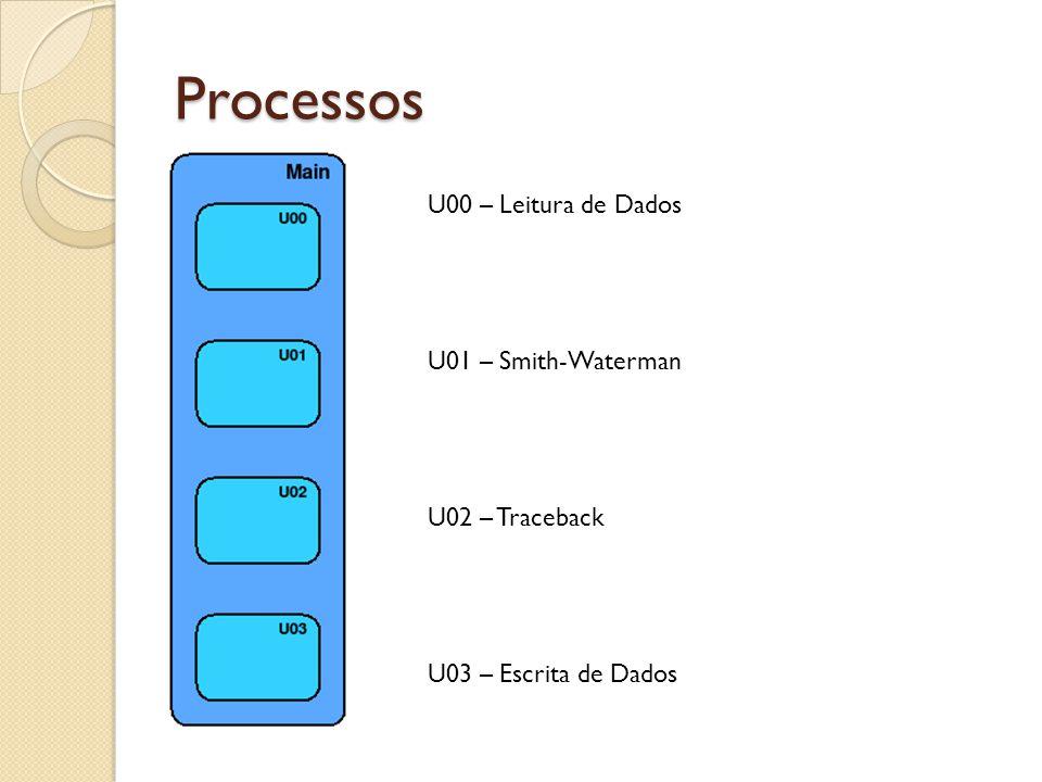 Processos U00 – Leitura de Dados U01 – Smith-Waterman U02 – Traceback U03 – Escrita de Dados