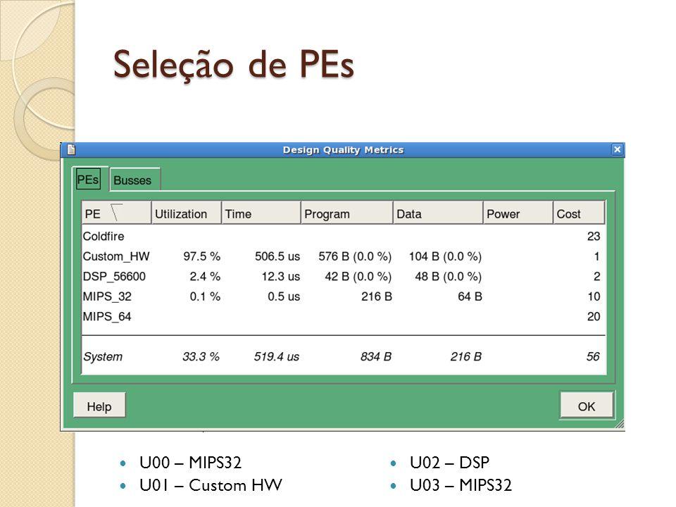 Seleção de PEs U00 – MIPS32 U01 – Custom HW U02 – DSP U03 – MIPS32