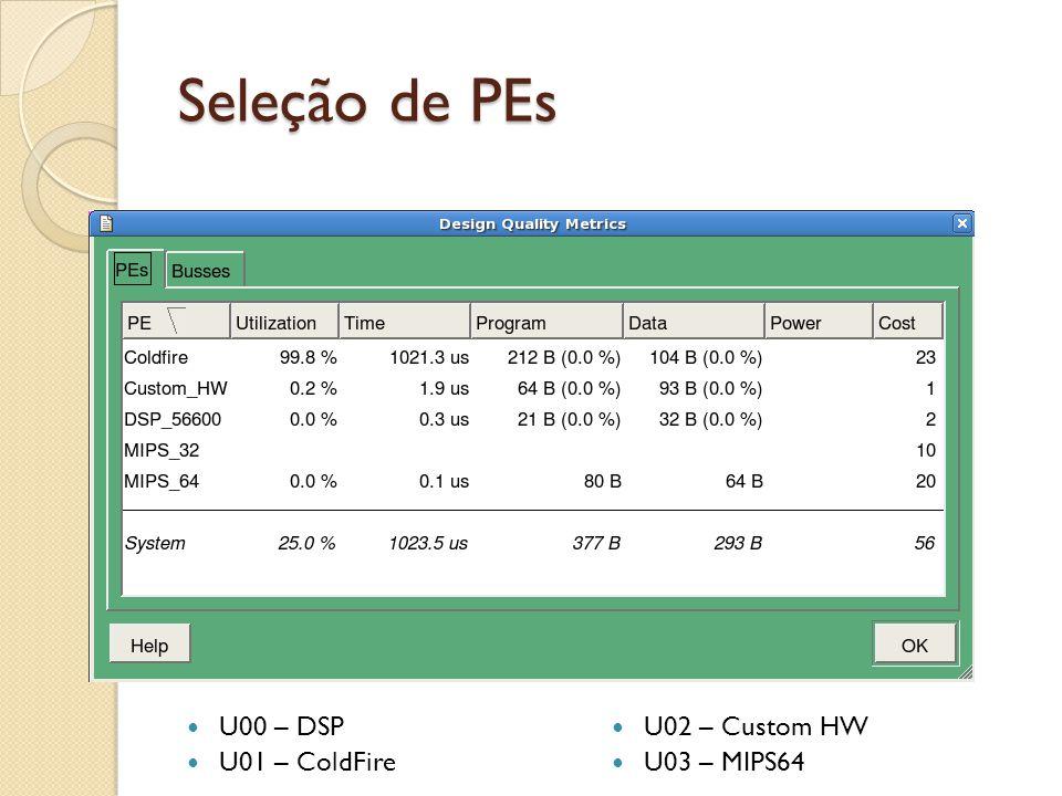 Seleção de PEs U00 – DSP U01 – ColdFire U02 – Custom HW U03 – MIPS64