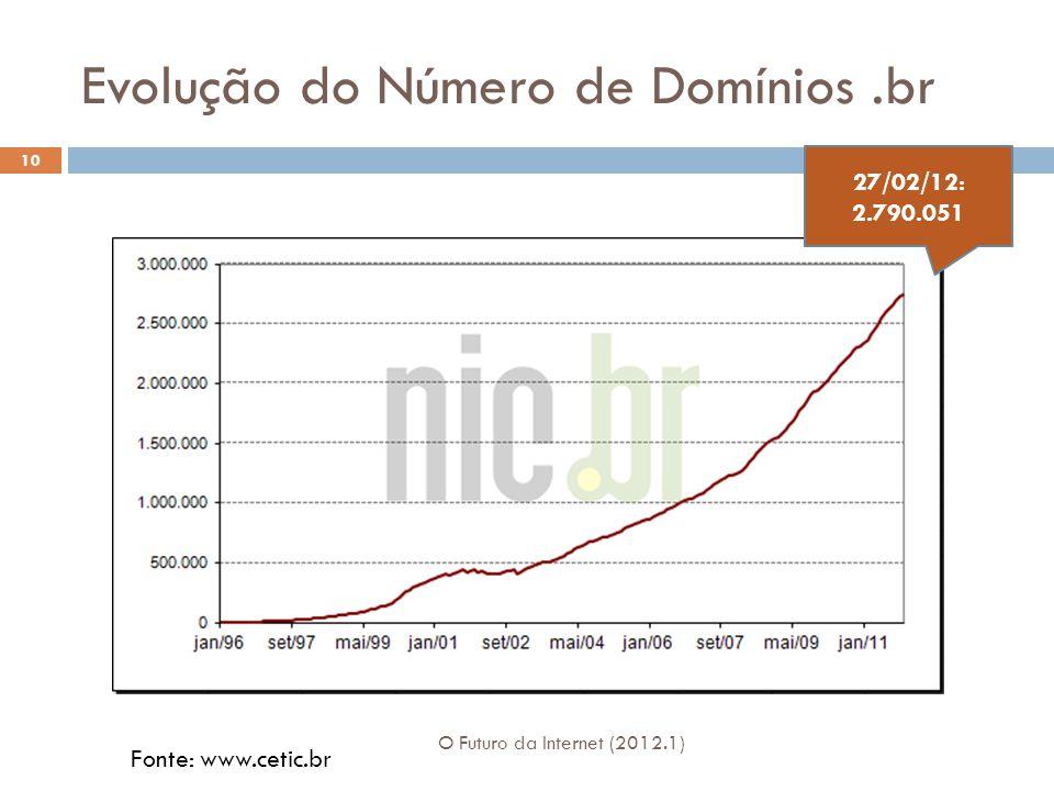 Evolução do Número de Domínios.br 10 O Futuro da Internet (2012.1) 27/02/12: 2.790.051 Fonte: www.cetic.br