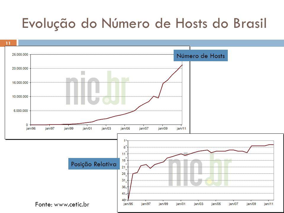 Evolução do Número de Hosts do Brasil Número de Hosts 11 Posição Relativa Fonte: www.cetic.br