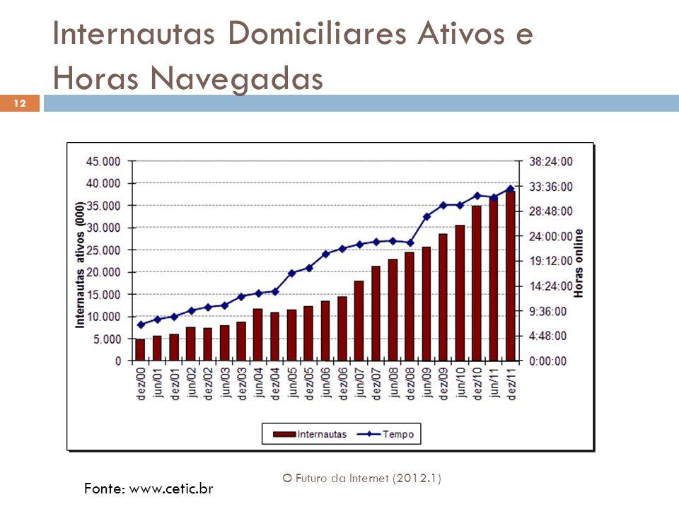 Internautas Domiciliares Ativos e Horas Navegadas O Futuro da Internet (2012.1) 12 Fonte: www.cetic.br