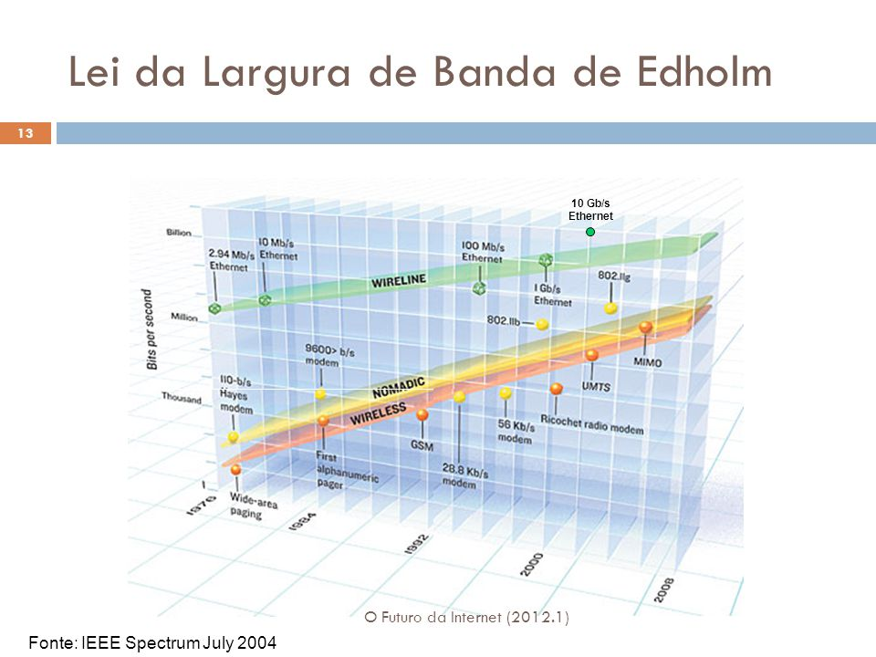 Lei da Largura de Banda de Edholm Fonte: IEEE Spectrum July 2004 10 Gb/s Ethernet 13 O Futuro da Internet (2012.1)