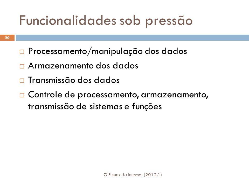 Funcionalidades sob pressão O Futuro da Internet (2012.1) 20 Processamento/manipulação dos dados Armazenamento dos dados Transmissão dos dados Controle de processamento, armazenamento, transmissão de sistemas e funções