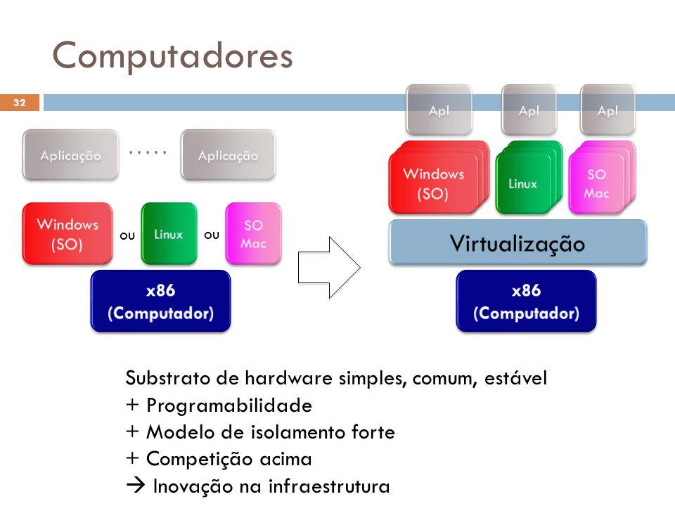 ou Substrato de hardware simples, comum, estável + Programabilidade + Modelo de isolamento forte + Competição acima Inovação na infraestrutura Computa
