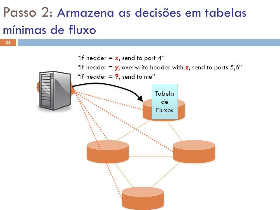 Passo 2: Armazena as decisões em tabelas mínimas de fluxo If header = x, send to port 4 Tabela de Fluxos Tabela de Fluxos If header = ?, send to me If