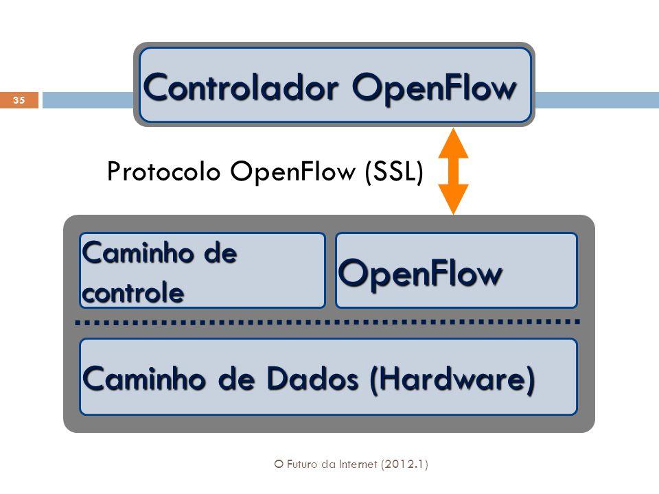 Caminho de Dados (Hardware) Caminho de controle OpenFlow Controlador OpenFlow Protocolo OpenFlow (SSL) 35 O Futuro da Internet (2012.1)