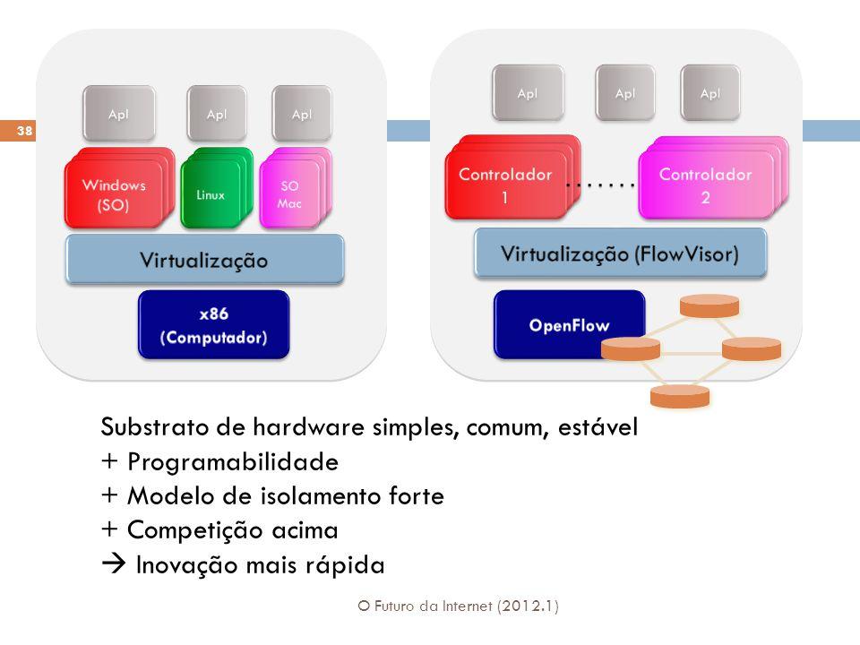 Substrato de hardware simples, comum, estável + Programabilidade + Modelo de isolamento forte + Competição acima Inovação mais rápida 38 O Futuro da Internet (2012.1)