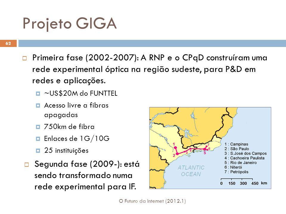 Projeto GIGA Primeira fase (2002-2007): A RNP e o CPqD construíram uma rede experimental óptica na região sudeste, para P&D em redes e aplicações. ~US