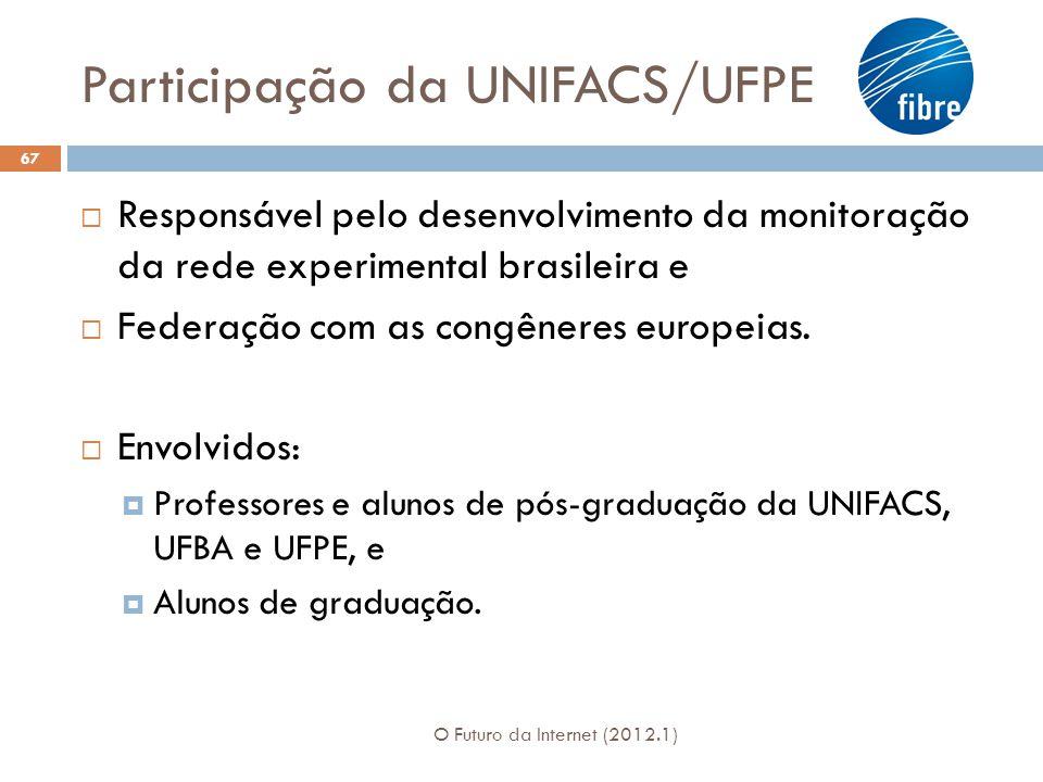 Participação da UNIFACS/UFPE O Futuro da Internet (2012.1) 67 Responsável pelo desenvolvimento da monitoração da rede experimental brasileira e Federação com as congêneres europeias.