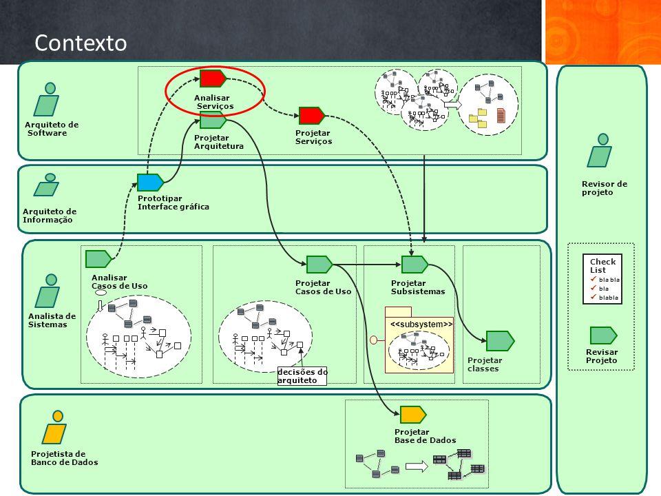 Contexto Arquiteto de Informação Analisar Casos de Uso Revisar Projeto Projetar Arquitetura Projetista de Banco de Dados Arquiteto de Software Revisor de projeto Projetar Casos de Uso Projetar Subsistemas Projetar Base de Dados Analista de Sistemas decisões do arquiteto > Check List bla bla bla blabla Projetar classes Prototipar Interface gráfica Analisar Serviços Projetar Serviços