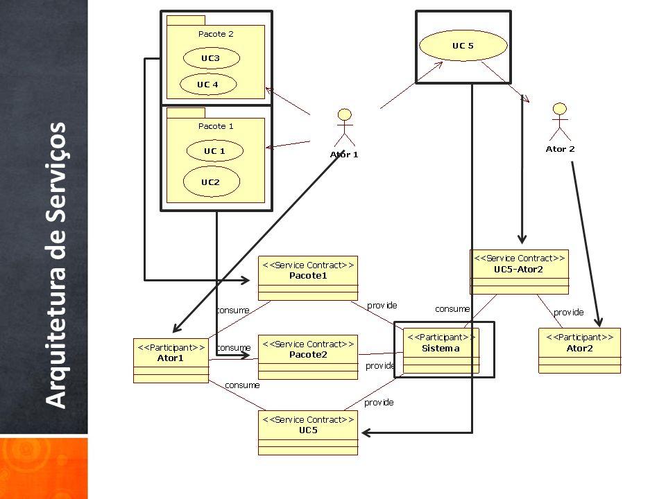 Analisar Serviços Arquitetura de Serviços