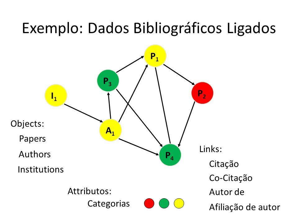 Exemplo: Dados Bibliográficos Ligados P2P2 P4P4 A1A1 P3P3 P1P1 I1I1 P2P2 P4P4 P3P3 P1P1 I1I1 Links: Citação Co-Citação Autor de Attributos: Objects: P